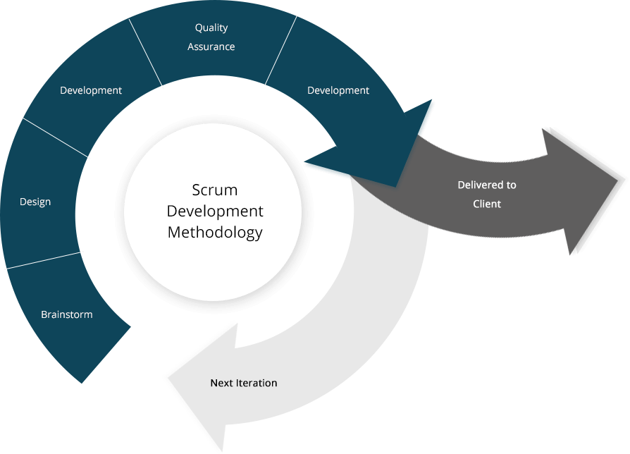 SCRUM method