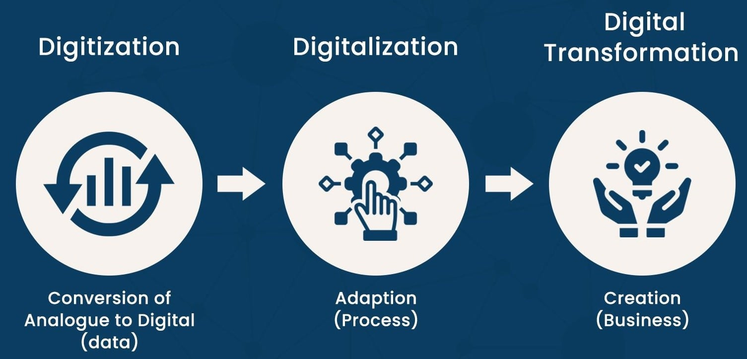 Digitization, Digitalization and Digital Transformation: The Differences Explained